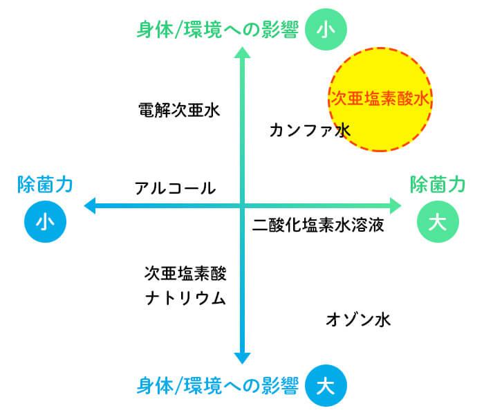 市販の他商品と次亜塩素酸水の違いの図