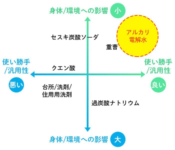 市販の他商品とアルカリ電解水の違いの図